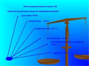 Итоги социологического опроса №2 досуговые- 59,9%; политические - 52,3%; прав