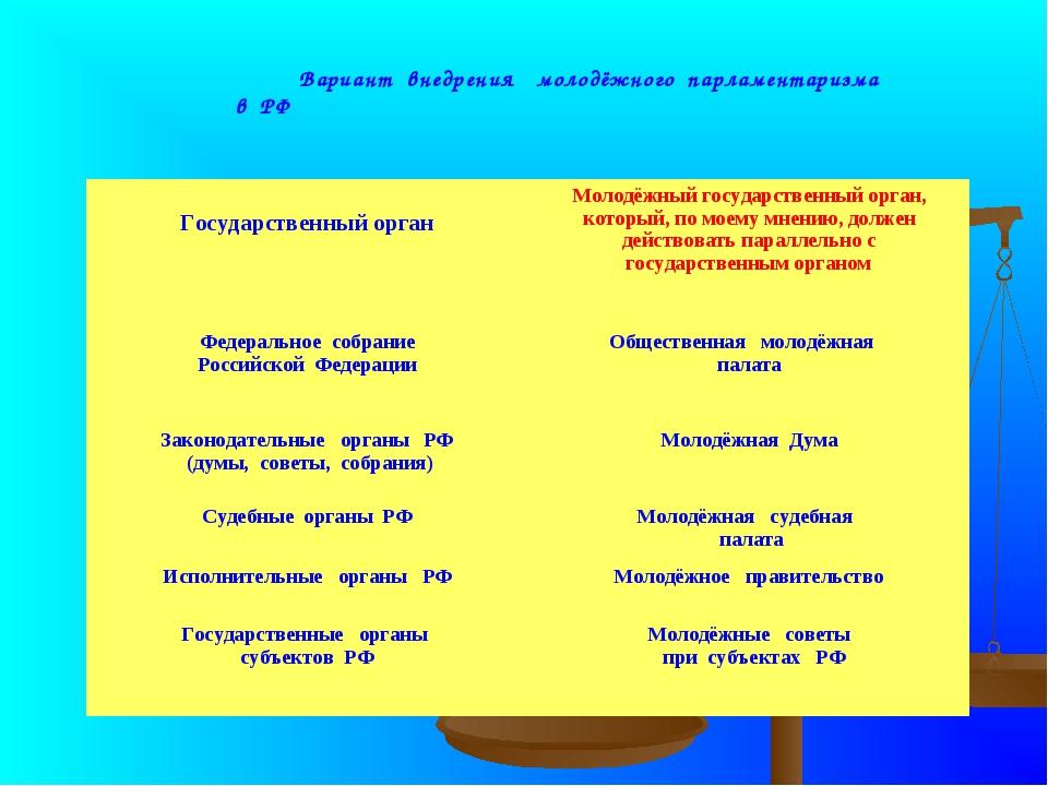 Вариант внедрения молодёжного парламентаризма в РФ Государственный органМол...