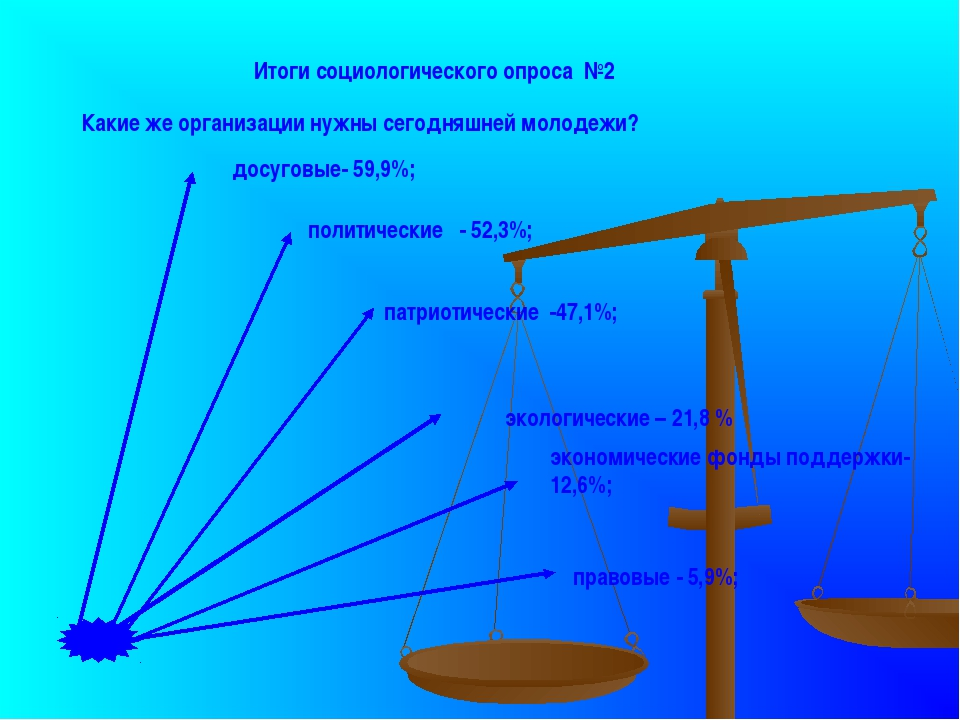 Итоги социологического опроса №2 досуговые- 59,9%; политические - 52,3%; прав...