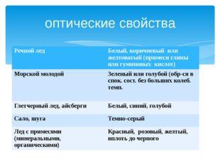 оптические свойства Речной лед Белый, коричневый или желтоватый (примеси глин