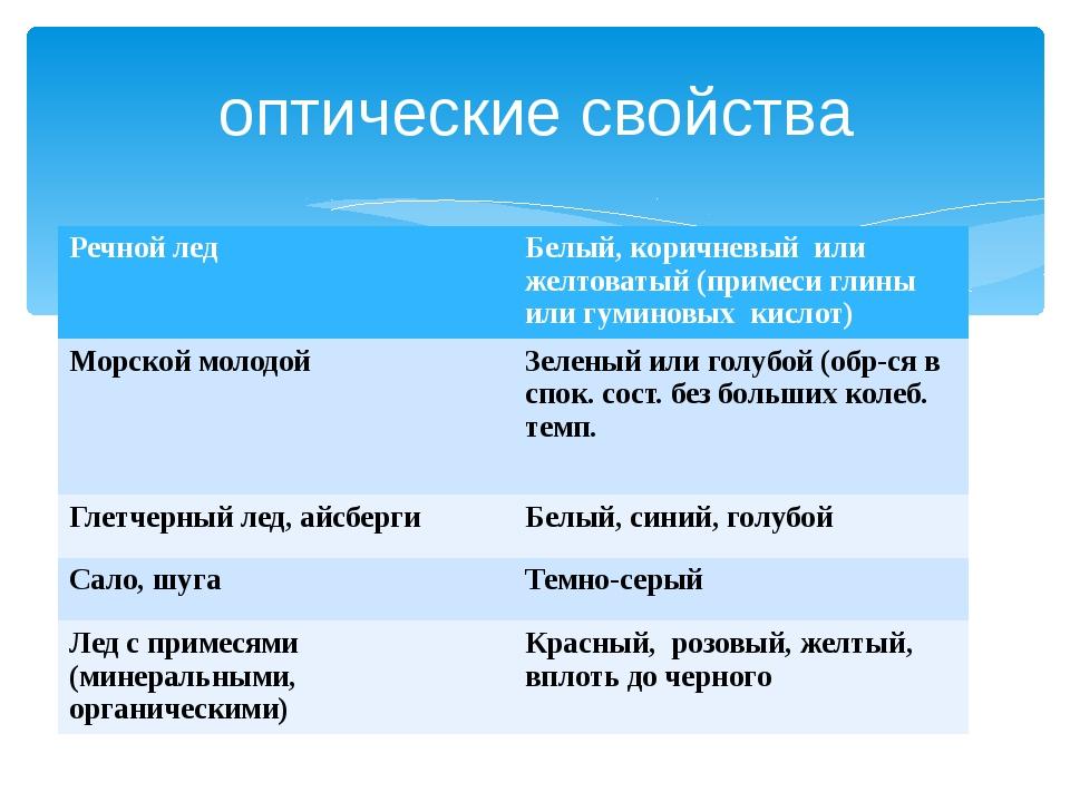оптические свойства Речной лед Белый, коричневый или желтоватый (примеси глин...