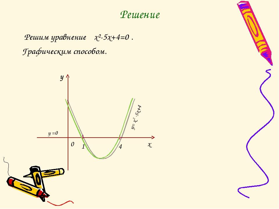 Решение Решим уравнение x²-5x+4=0 . Графическим способом. у 4 у х 0 1 y= x2 -...