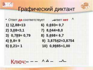 Графический диктант Ответ да соответствует , ответ нет ^ 1) 12,88≈13 6) 0,693