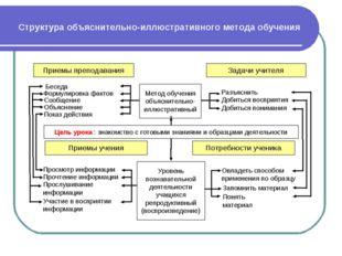 Структура объяснительно-иллюстративного метода обучения Приемы преподавания З