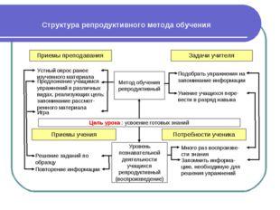 Структура репродуктивного метода обучения Приемы преподавания Задачи учителя