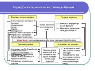 Структура исследовательского метода обучения Приемы преподавания Задачи учите