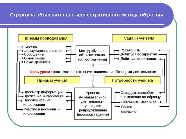 Структура объяснительно-иллюстративного метода обучения Приемы преподавания З...