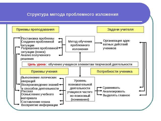 Структура метода проблемного изложения Приемы преподавания Задачи учителя