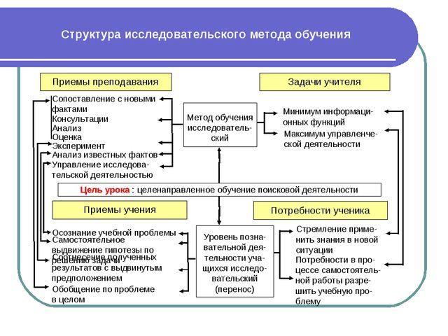 Структура исследовательского метода обучения Приемы преподавания Задачи учите...