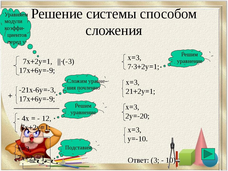 Недостатки различных способов решения систем линейных уравнений: •Графически...