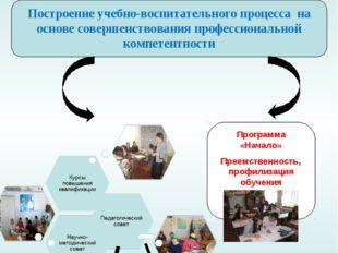 Методическое обеспечение Построение учебно-воспитательного процесса на основе