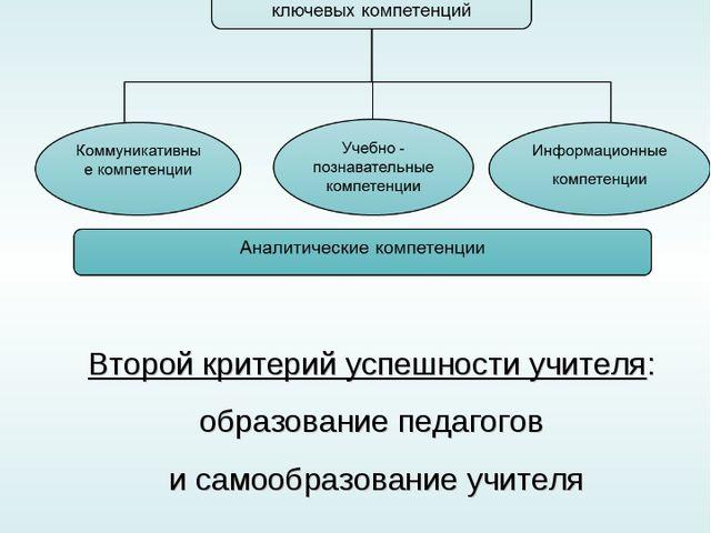 Занятость МО Участие, руководство ВТО Проектная группа