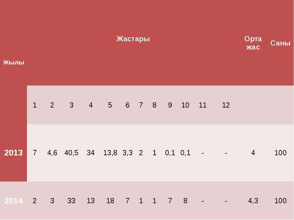 Жылы Жастары   Орта жас Саны 1 2 3 4 5 6 7 8 9 10 11 12   2013 7 4,6 40,5...