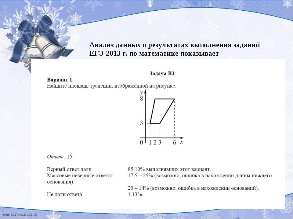 Анализ данных о результатах выполнения заданий ЕГЭ 2013 г. по математике пока...