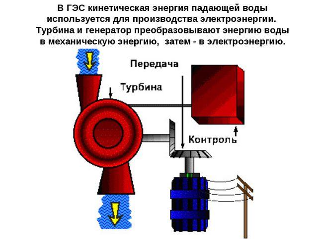 В ГЭС кинетическая энергия падающей воды используется для производства электр...