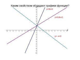 Каким свойством обладают графики функции? y=3x+2 y=0,8x+2 y= -x+2