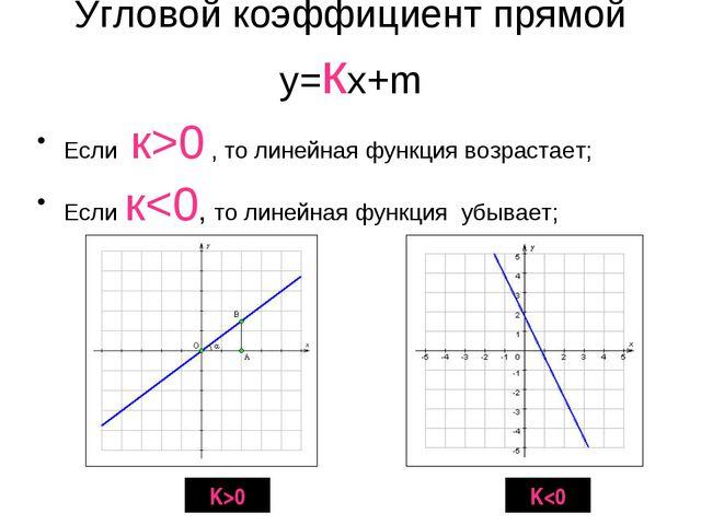 Угловой коэффициент прямой у=кх+m Если к>0 , то линейная функция возрастает;...