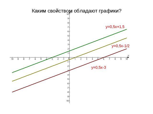 Каким свойством обладают графики? y=0,5x+1,5 y=0,5x-3 y=0,5x-1/2