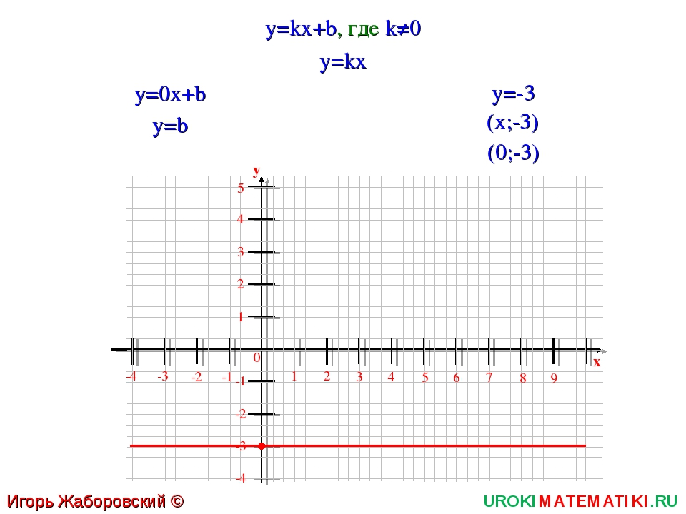 UROKIMATEMATIKI.RU Игорь Жаборовский © 2011 y=kx+b, где k≠0 1 2 3 4 5 6 0 7 8...