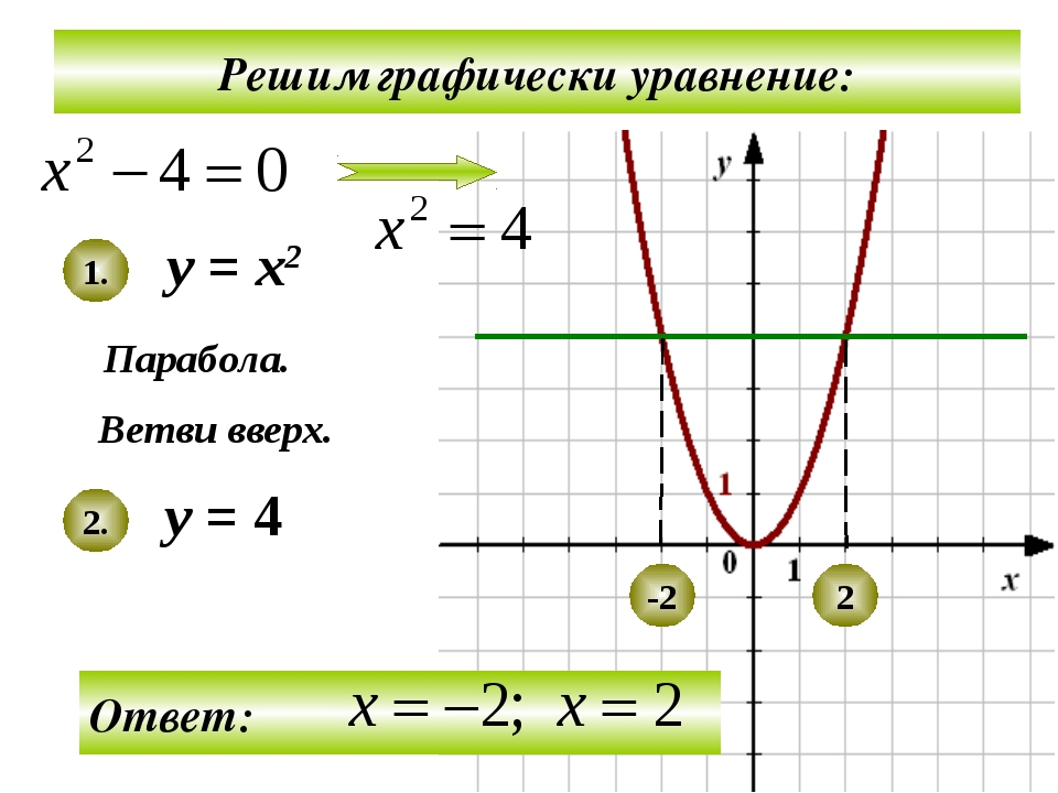 Решим графически уравнение: у = х2 у = 4 Парабола. Ветви вверх. 1. 2. -2 2