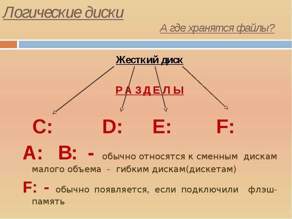 Логические диски Жесткий диск Р А З Д Е Л Ы С: D: E: F: А: B: - обычно относя...