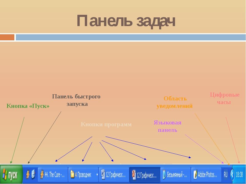 Панель задач Кнопка «Пуск» Панель быстрого запуска Кнопки программ Языковая п...