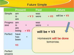 Future Simple Homework will be done tomorrow. will be + V3 Present Past Futur