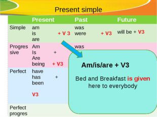 Present simple Bed and Breakfast is given here to everybody Am/is/are + V3 Pr