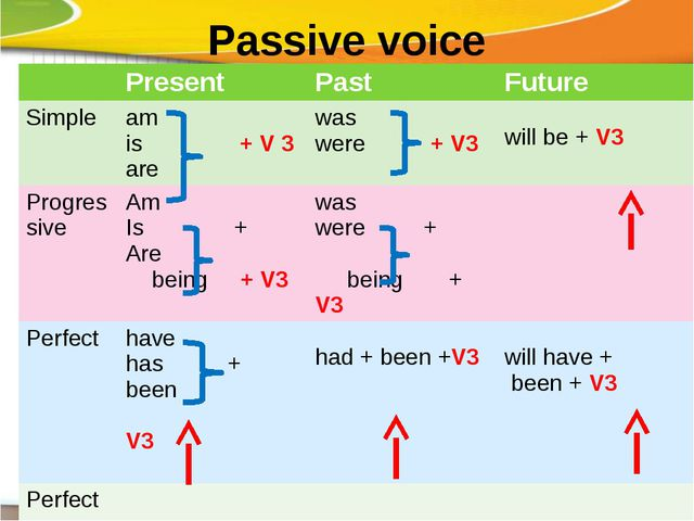 Passive voice Present Past Future Simple am is+ V 3 are was were+ V3 willbe +...