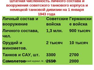 Штатная численность личного состава и вооружения советского танкового корпуса