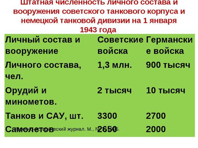 Штатная численность личного состава и вооружения советского танкового корпуса...
