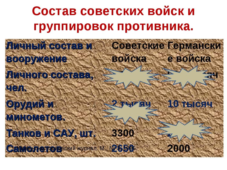 Состав советских войск и группировок противника. *Военно-исторический журнал....