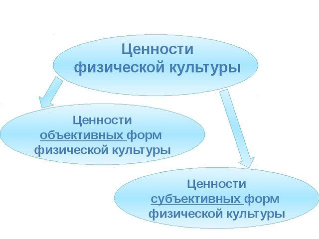 Ценности физической культуры Ценности объективных форм физической культуры Ц...