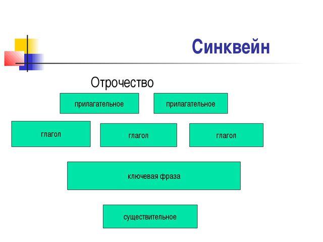 Синквейн Отрочество прилагательное прилагательное глагол глагол глагол ключев...