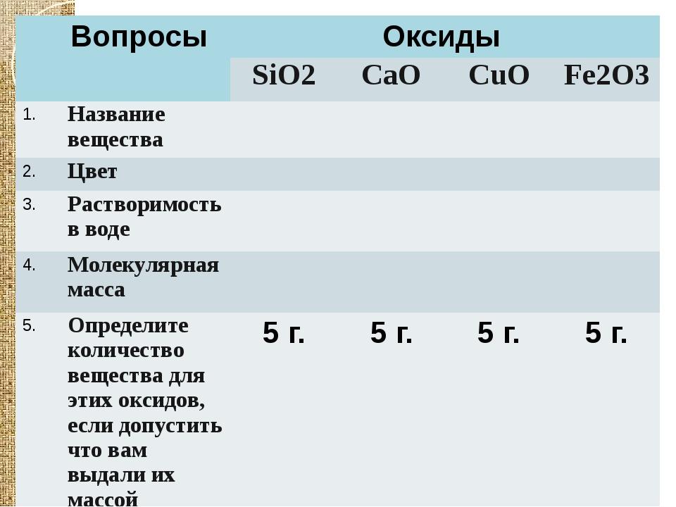 Вопросы Оксиды SiO2 CaO CuO Fe2O3 1. Название вещества 2. Цвет 3. Растворимо...