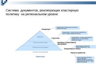 Система документов, реализующих кластерную политику на региональном уровне Ко