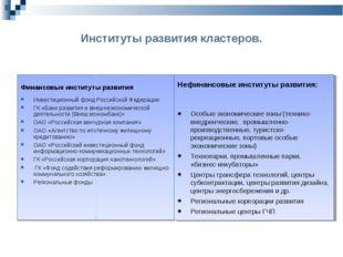 Институты развития кластеров. Финансовые институты развития Инвестицио