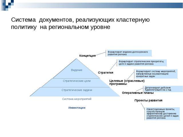 Система документов, реализующих кластерную политику на региональном уровне Ко...