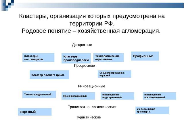 Кластеры, организация которых предусмотрена на территории РФ. Родовое понятие...