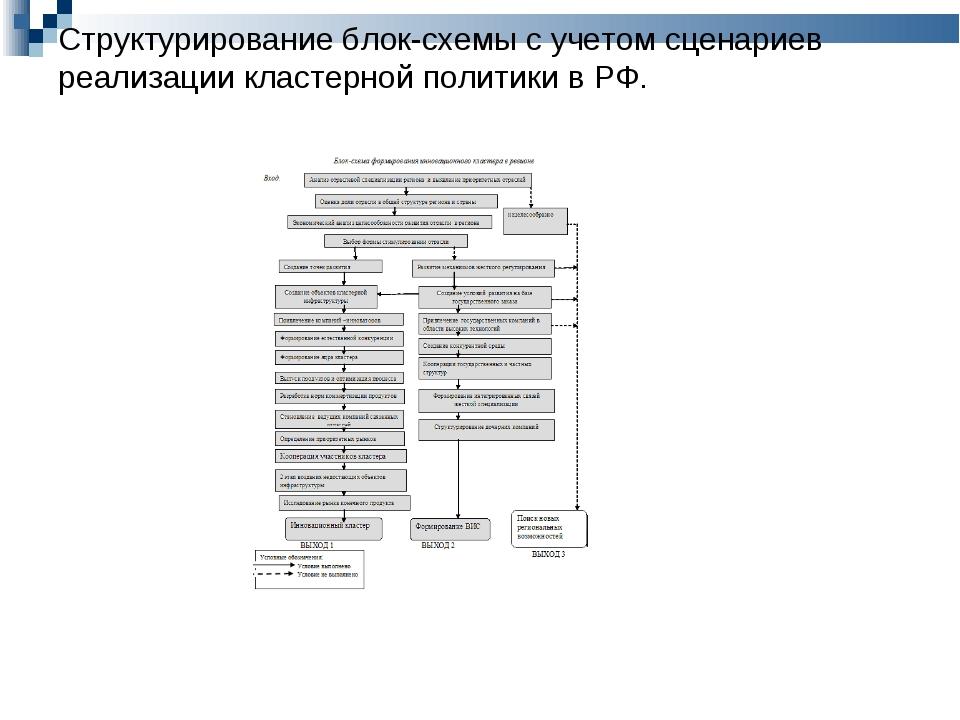 Структурирование блок-схемы с учетом сценариев реализации кластерной политики...
