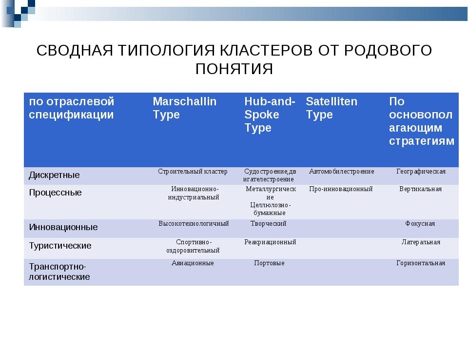 СВОДНАЯ ТИПОЛОГИЯ КЛАСТЕРОВ ОТ РОДОВОГО ПОНЯТИЯ по отраслевой спецификацииMa...