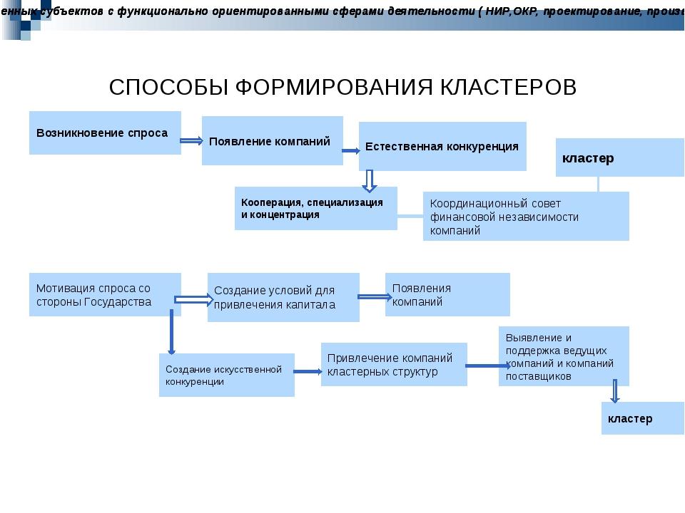 СПОСОБЫ ФОРМИРОВАНИЯ КЛАСТЕРОВ Возникновение спроса Появление компаний Естест...