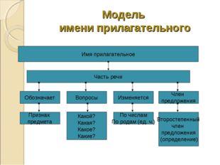 Модель имени прилагательного Имя прилагательное Часть речи Обозначает Вопросы