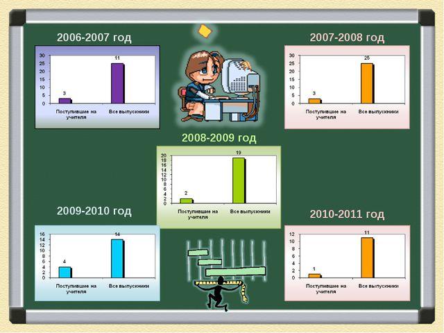 2006-2007 год 2007-2008 год 2008-2009 год 2009-2010 год 2010-2011 год