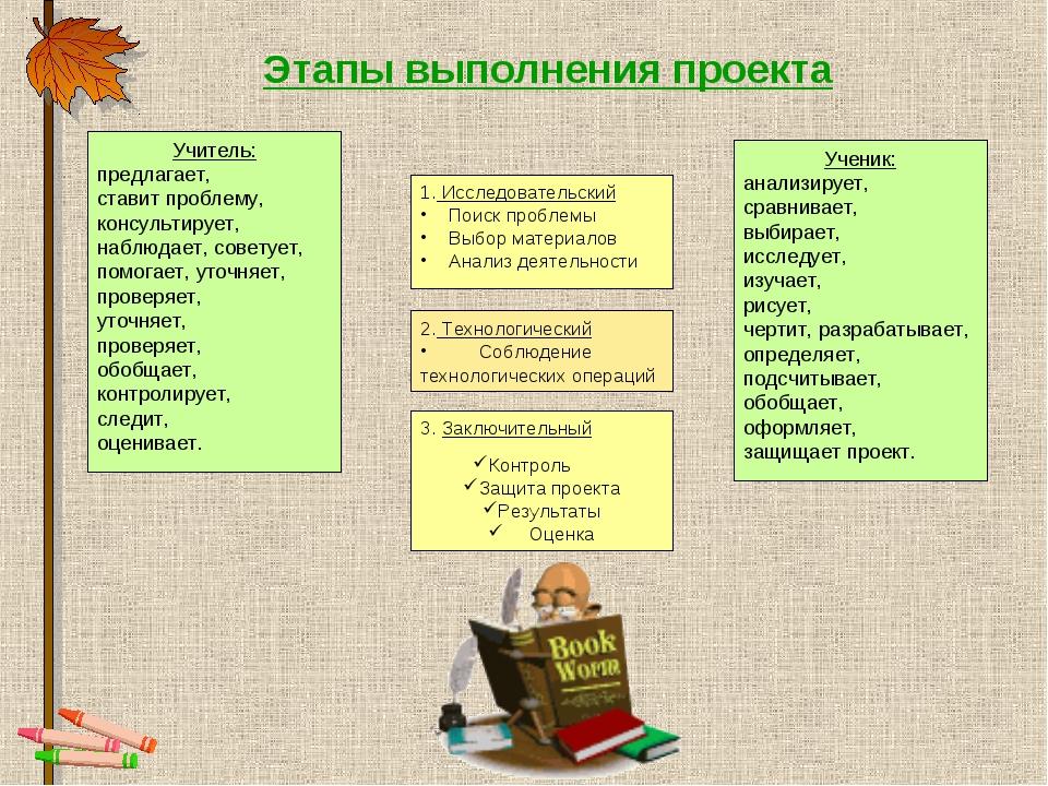 Учитель: предлагает, ставит проблему, консультирует, наблюдает, советует, пом...