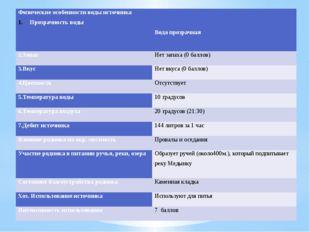 Физические особенности воды источника Прозрачность воды   Вода прозрачная 2
