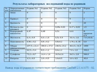 Результаты лабораторных исследований воды из родников Вывод: вода из родников