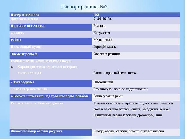 Паспорт родника №2 Номер источника №2 Дата заполнения 21.06.2013г. Название и...