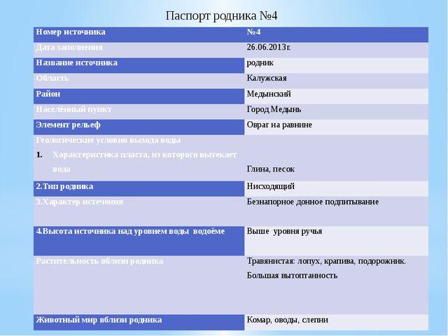 Паспорт родника №4 Номер источника №4 Дата заполнения 26.06.2013г. Название и...