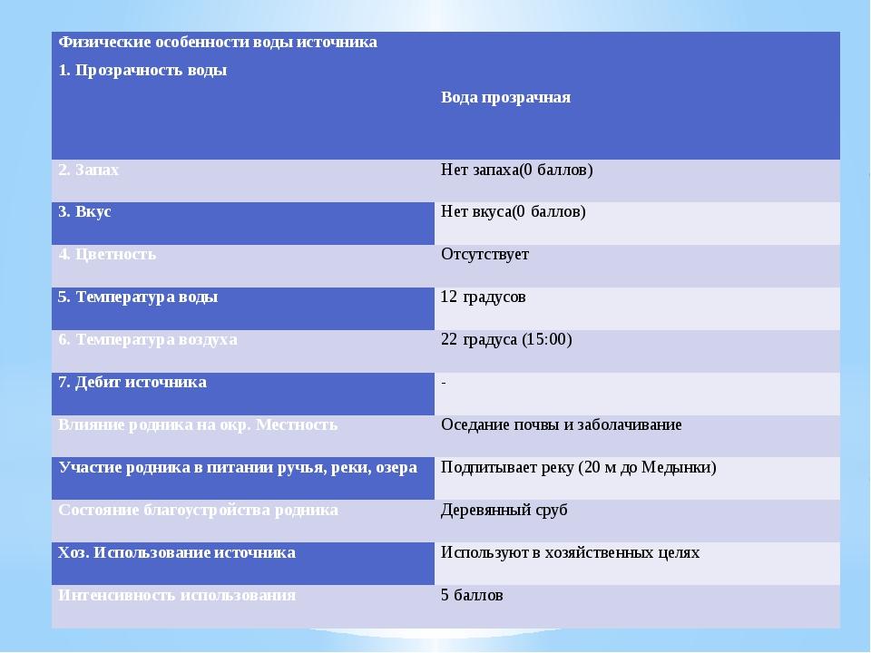 Физические особенности воды источника 1.Прозрачность воды   Вода прозрачная...